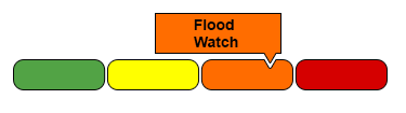Flood Watch Indicator