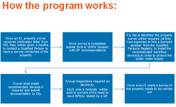 Diagram showing the steps involved in the program. For more information, please contact jhenry@kawarthalakes.ca