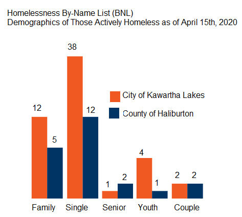 Homelessness by-name list