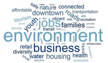 word cloud of strategic plan words from public survey