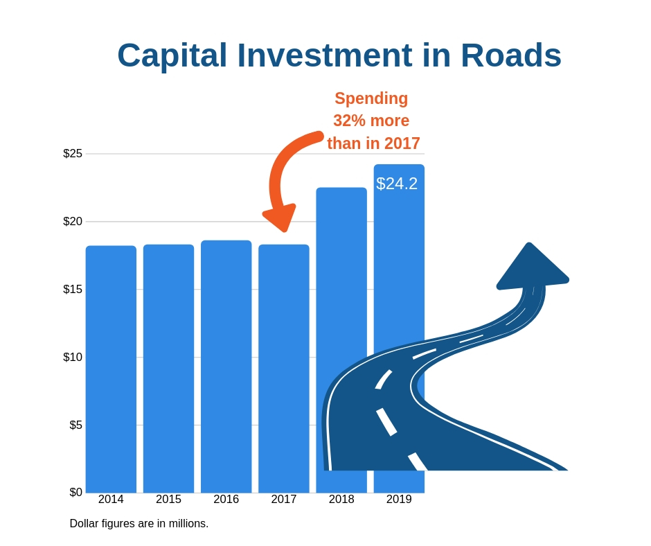 Roads investment