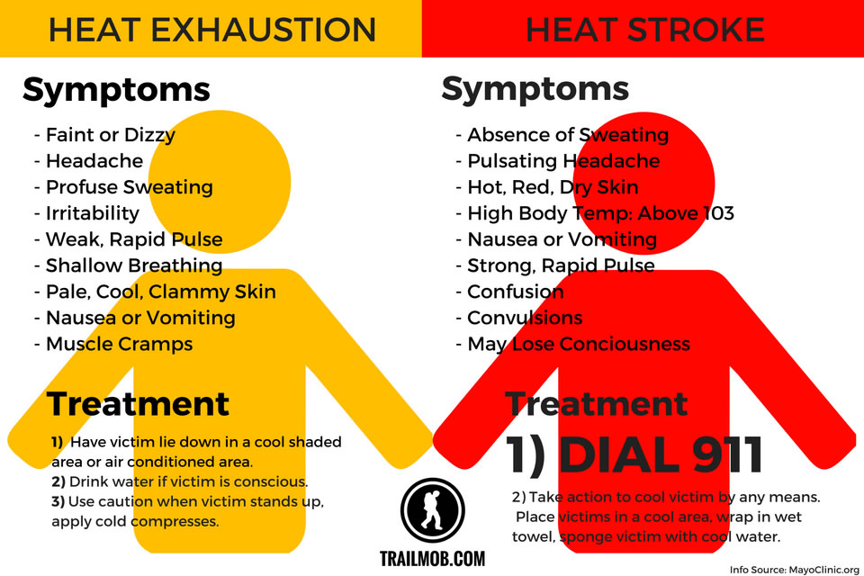 Extreme heat expected July 14 to 17 - City of Kawartha Lakes